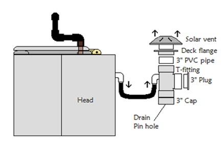 Ventilation Systems Part 1 – Boats